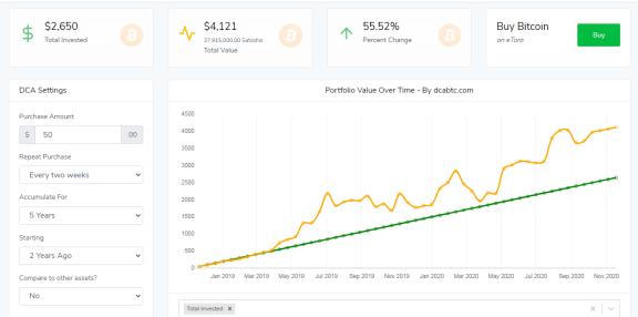 Estrategia de promedio de costo en dólares aplicada a Bitcoin. Fuente: dcaBTC.