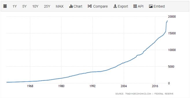 Masa monetaria de dólares. Fuente: Trading Economics.