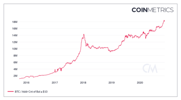 The number of addresses with more than $ 10 is at an all-time high.  Source: Coinmetrics.
