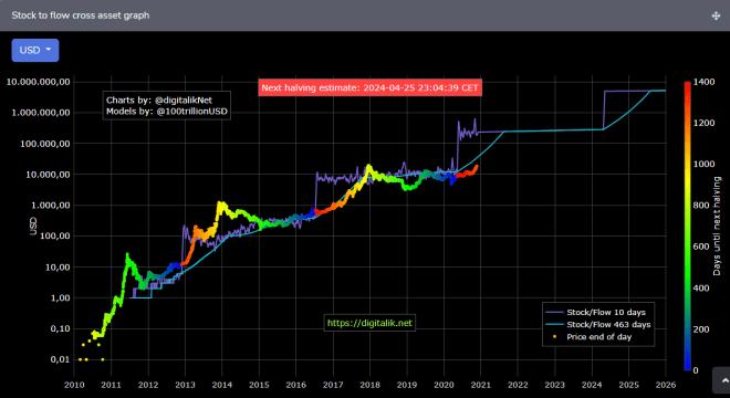 Stock to Flow de Bitcoin. Fuente: digitalik.