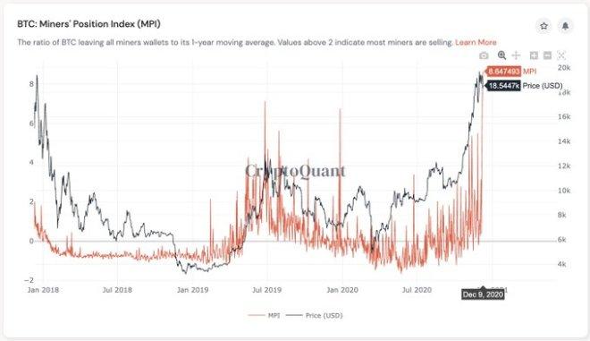 Las ventas masivas de Bitcoin por parte de los propietarios de las granjas de minería, podría interrumpir el avance del precio de esta criptomoneda. Fuente: CryptoQuant