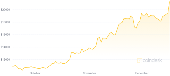 Bancos tradicionales se rinden ante Bitcoin en medio del rally alcista en su precio. Fuente: CoinDesk
