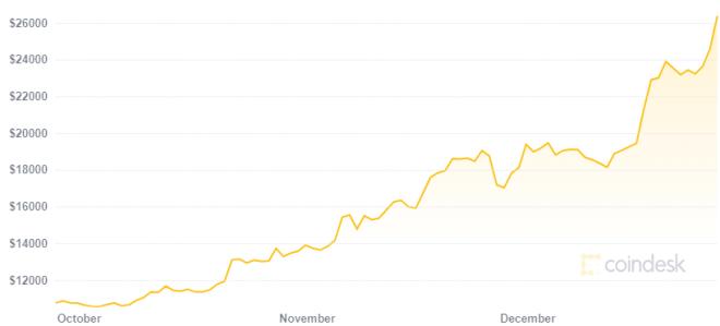 Para los traders Bitcoin llegará a los 30.000 dólares. Fuente: Coindesk