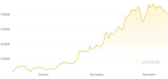 Director de Twitch mueve 25% de su riqueza a Bitcoin en medio de su rally alcista. Fuente: CoinDesk
