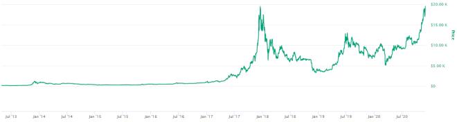Según Changpeng Zhao, el Bitcoin seguirá creciendo hasta que el pico de 2020 sea una línea recta como el pico de 2014. Fuente: CoinMarketCap
