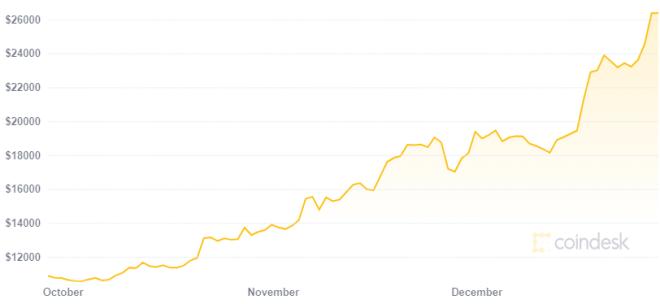 Para Anthony Pompliano el precio de Bitcoin subirá frente al aumento en la demanda. Fuente: CoinDesk