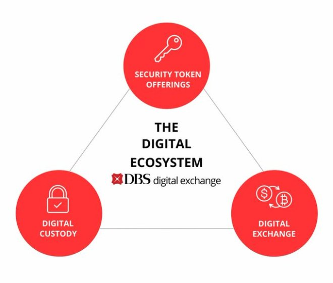 The DBS Bank exchange also offers cryptocurrency exchange, multiple services related to digital asset funds.  Source: DBS