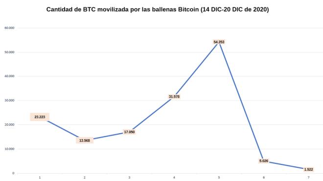 Flujo de actividad de las ballenas Bitcoin (14-20 de diciembre de 2020)
