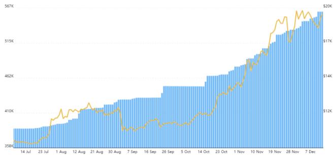 Grayscale continúa adquiriendo BTC independientemente del precio de la criptomoneda. Fuente: bybt.com