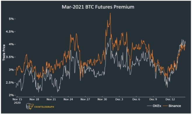 La diferencia entre los contratos futuros y el mercado spot de Bitcoin se ensancha. Fuente: Digital Assets Data / Cointelegraph