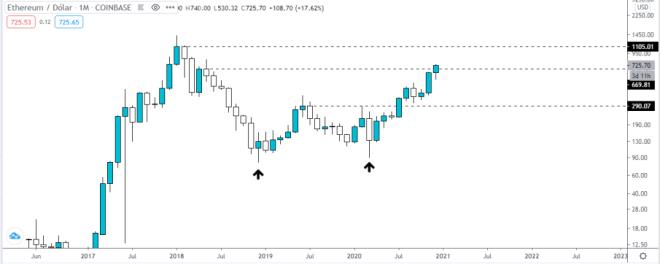 El gráfico mensual del precio de Ethereum muestra un panorama alentador para 2021. Fuente: TradingView.
