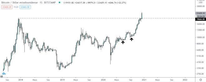 Gráfico semanal de Bitcoin. Fuente: TradingView.