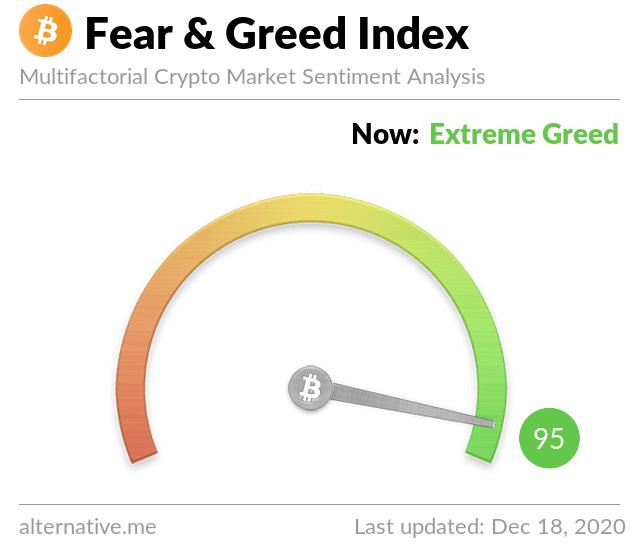 Índice de miedo y codicia de Bitcoin. Fuente: Cripto Tendencia.