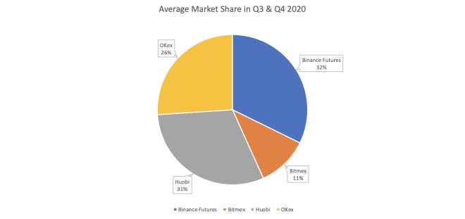 El mercado de contratos futuros sobre Bitcoin es dominado por cuatro grandes exchanges encabezadas por Binance. Fuente: Binance