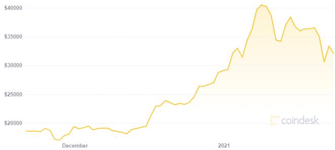 Anthony Pompliano cree que Bitcoin puede llegar a 1 millón de dólares. Fuente: CoinDesk