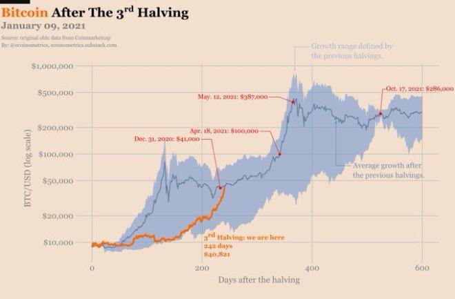 De acuerdo a los gráficos de Ecoinometrics, el bull-run de Bitcoin que ha resultado del tercer Halving, es un híbrido de los dos anteriores de 2012 y 2016. Fuente: Ecoinometrics