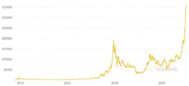 eToro sugiere que el precio de Bitcoin seguirá aumentando durante los próximos años. Fuente. CoinDesk