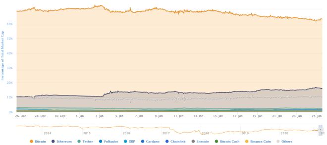 El dominio de Bitcoin frente a las altcoins se ha venido achicando. Fuente: CoinMarketCap