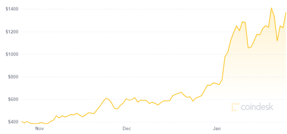 The price of Ethereum has skyrocketed in recent months.  Source: CoinDesk