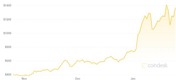El precio de Ethereum se disparó estos últimos meses. Fuente: CoinDesk
