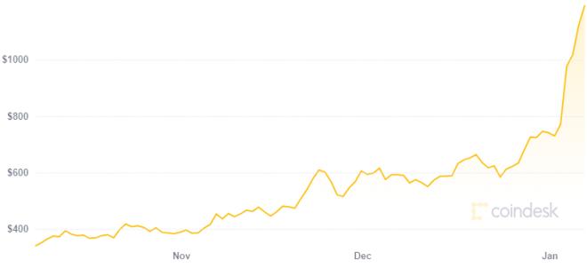 Luego del ascenso en su precio opciones de Ethereum ponen a la criptomoneda en 10.000 dólares para fin de año. Fuente: CoinDesk