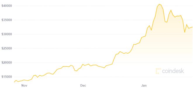 Grandes universidades también invierten en Bitcoin. Fuente: CoinDesk