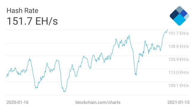 Actualmente, el hashrate de Bitcoin, se ubica en 151.7 EH/s. Fuente: Blockchain.com
