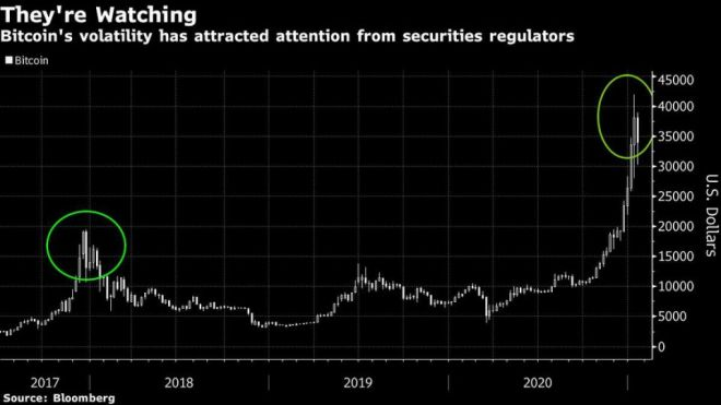 The volatility of Bitcoin has been one of the factors that alarms regulators, however, miner Peter Wall qualifies the latter as beneficial for cryptocurrencies.  Source: Yahoo Finance