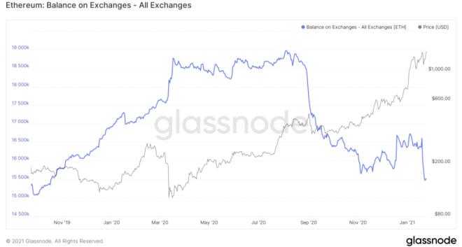 Balance de Ethereum en Exchanges. Fuente: Glassnote.