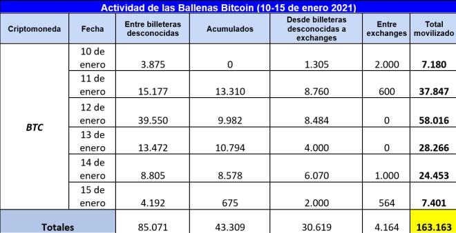 Resumen de la actividad de las ballenas bitcoin entre el 10 y 15 de enero. La acumulación de BTC no parece ser predominante, pero mucho menos la venta. Conoce los factores a continuación.