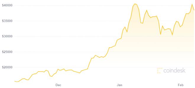 El precio de Bitcoin va rumbo a marte luego del anuncio de la compra de 1.500 millones de dólares por Tesla y Elon Musk. Fuente: Coindesk
