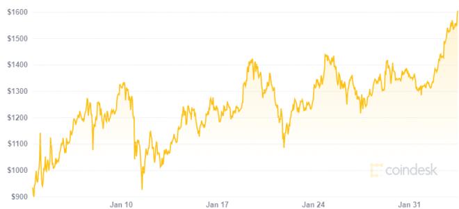 DeFi vuelven a crecer este 2021 y con ellas el precio de Ethereum. Fuente: Coindesk