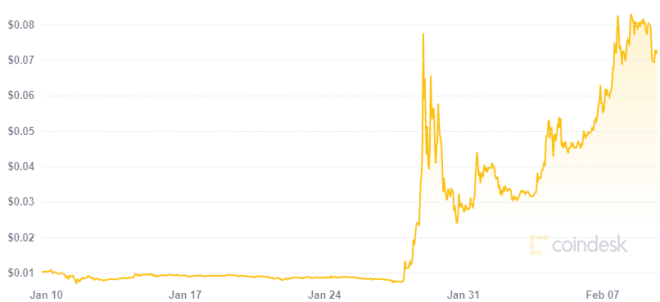 Los tweets de musk impulsaron el precio de Doge. Fuente: Coindesk