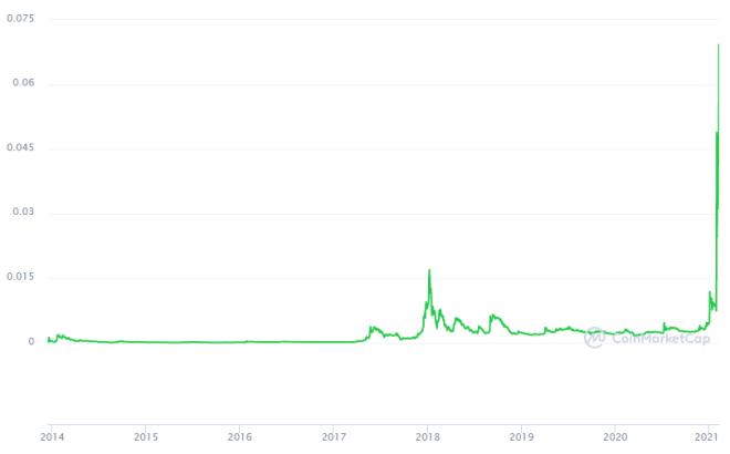Elon Musk sigue detrás del alza de Dogecoin. Fuente: CoinMarketCap