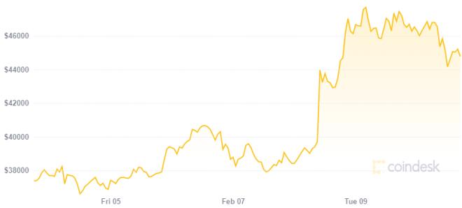 Larry Ellison, fundador de Oracle, podría comprar Bitcoin luego del efecto generado en su precio por Elon Musk y Tesla. Fuente: Coindesk