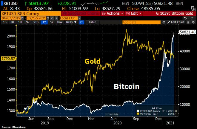 MicroStrategy marcó el inicio del rally de Bitcoin cuando eligió a la criptomoneda por sobre el oro. Fuente: Bloomberg