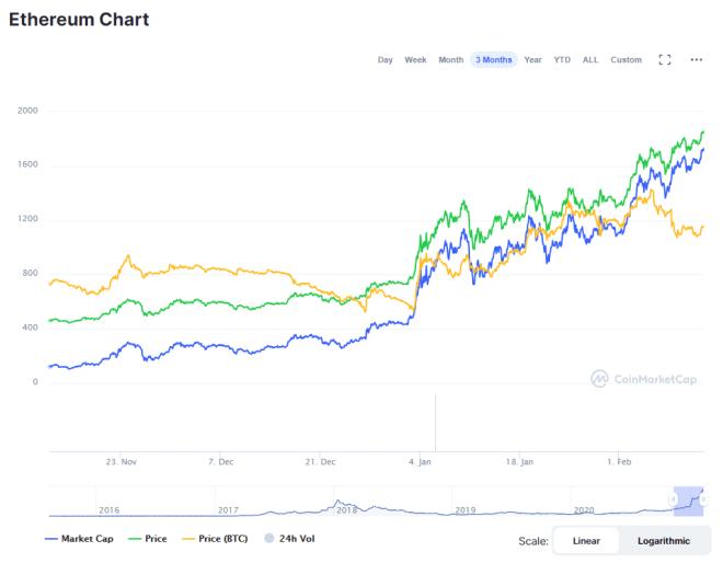 Gráfico de precio de Ethereum (ETH) durante los últimos tres meses. Fuente: CoinMarketCap.