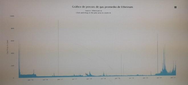 Precio medio de gas en Ethereum. Fuente: Etherscan