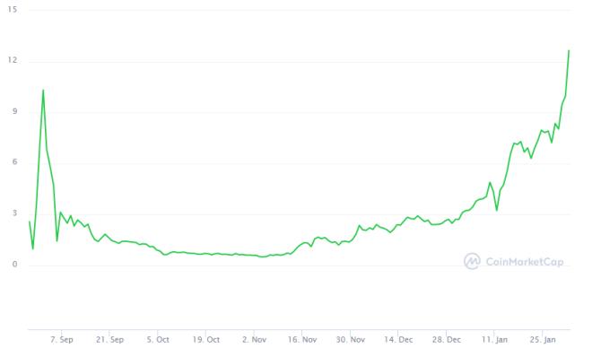 Sushiswap alcanza un millardo de dólares en capitalización de mercado gracias al aumento en su precio. Fuente: CoinMarketCap