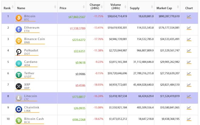 TOP 10 del mercado crypto cae a gran velocidad. Fuente: Crypto Online.