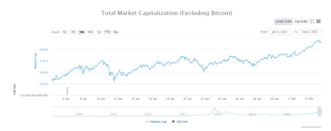 Capitalización de mercado de altcoins. Fuente: CoinMarketCap.
