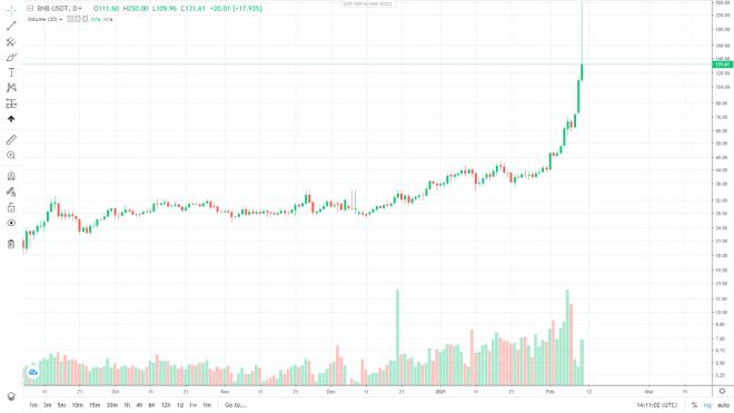 Gráfico diario del precio de Binance coin (BNB). Fuente: ProBit.