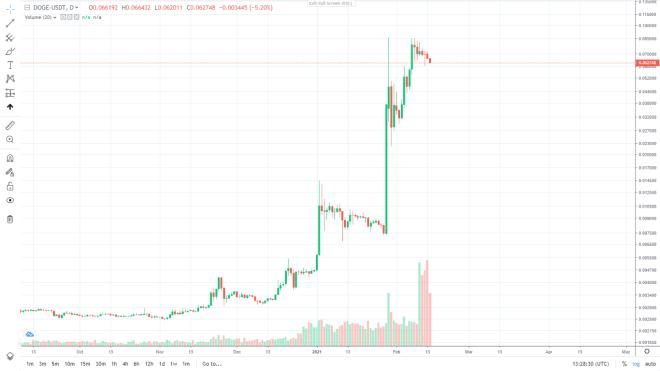Gráfico diario del precio de Dogecoin frente a TetherUS. Fuente: TradingView.