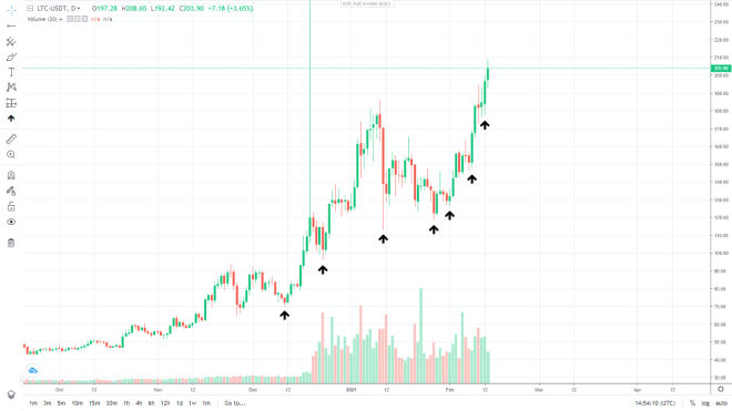 LTC vs USDT daily chart.  Source: ProBit.