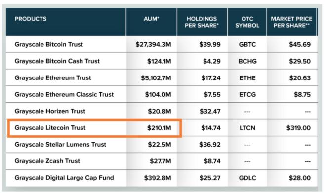 Plus de 200 millions de dollars en Litecoin ont été ajoutés au GLTC.  Source: niveaux de gris.