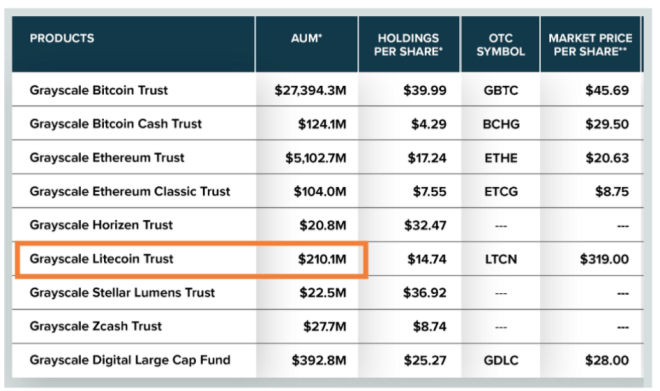 More than $ 200 million in Litecoin was added to the GLTC.  Source: Grayscale.