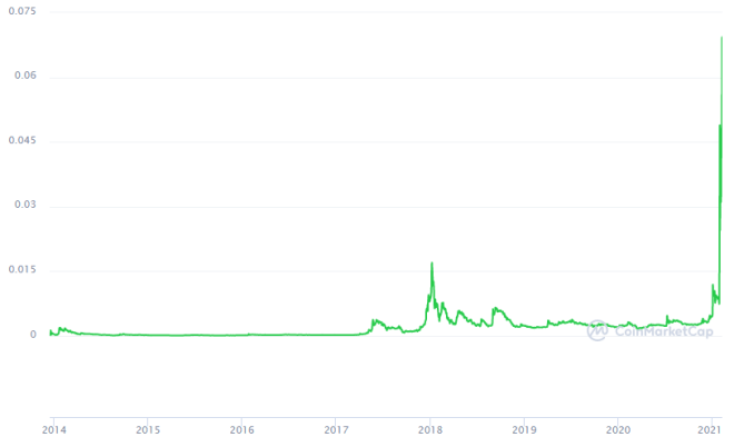 The big driver of cryptocurrency adoption is being Dogecoin.  Source: CoinMarketCap