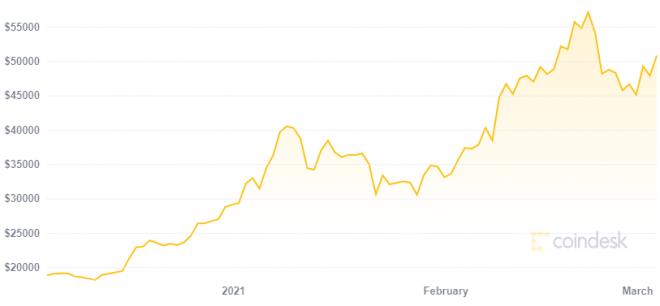 Anthony Pompliano ya ve un Bitcoin a un millón de dólares. Fuente: Coindesk