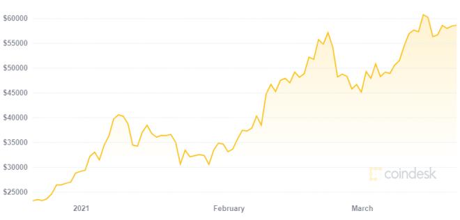 Citi ve una buena inversión en Bitcoin. Fuente: CoinDesk