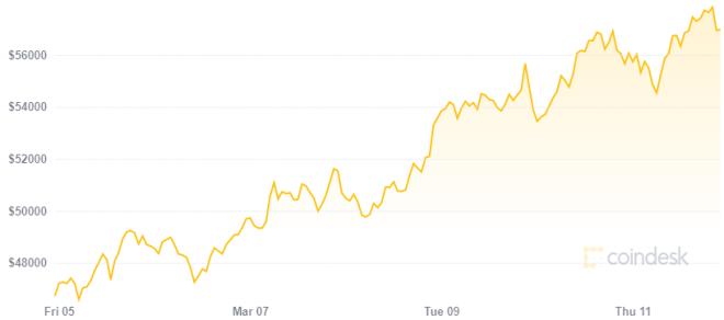 El paquete de estímulos estadounidense ya empezó a impactar el precio de Bitcoin. Fuente: Coindesk